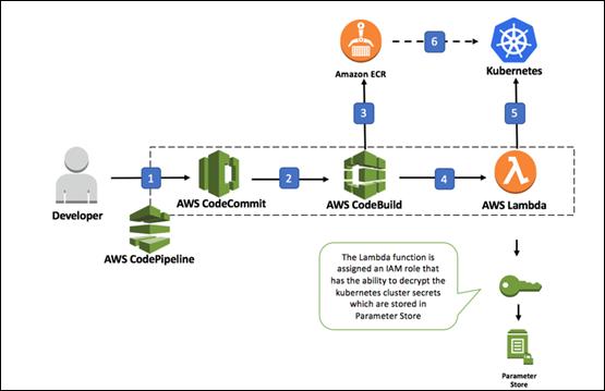 结合 AWS 服务与 Kubernetes 的持续集成