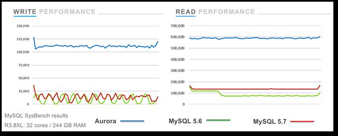 Amazon Aurora 在西云数据运营的 AWS 中国(宁夏)区域落地