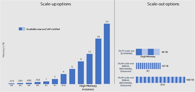 Amazon EC2 高内存实例运行 SAP HANA: 简单,灵活,性能强大(二)