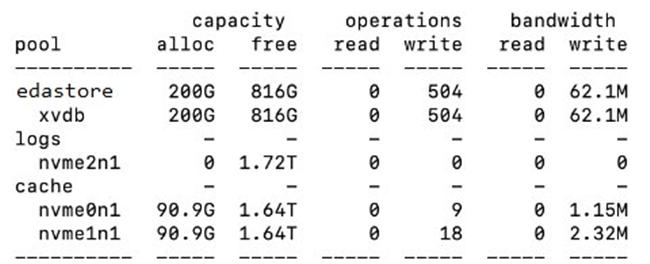 基于 ZFS 搭建 EDA 场景的共享存储系统架构与实践