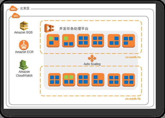 基于 Amazon ECS 的并行批处理任务解决方案