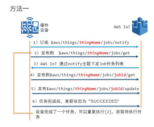 AWS IoT 物联网系列,第四篇:如何使用 AWS IoT 做 OTA 升级
