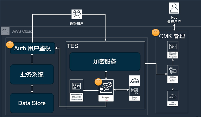 AWS KMS 实现跨租户的安全数据加密(一)