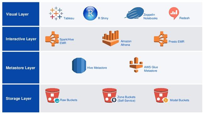通过 Amazon Athena 进行无服务器架构的大数据分析