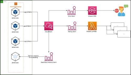 在.NET Core 环境下对日志和指标进行集中化管理