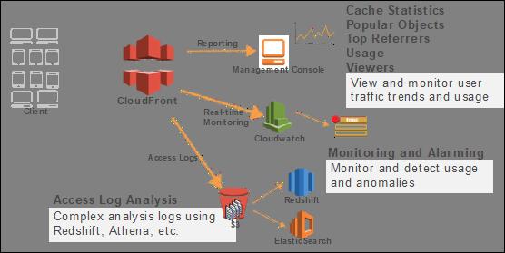 全站加速,Amazon CloudFront 配置不求人