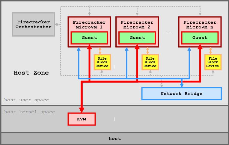 深度解析 AWS Firecracker 原理篇 – 虚拟化与容器运行时技术