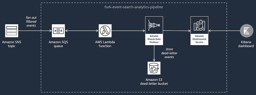 借助 AWS Event Fork Pipelines 增强事件驱动架构设计