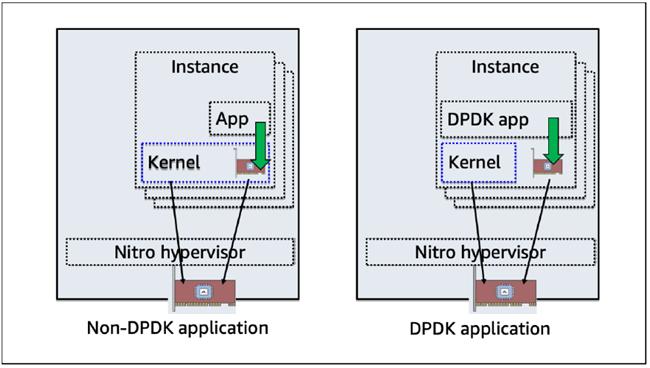 如何在 AWS EC2 实例以及基于 AWS 的容器平台中使用 DPDK(一)