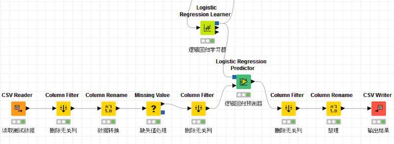 平民数据科学在企业的落地实践(一)