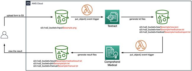 使用 Amazon Textract 和 Amazon Comprehend Medical 实现无服务器化的医疗文档分析(一)