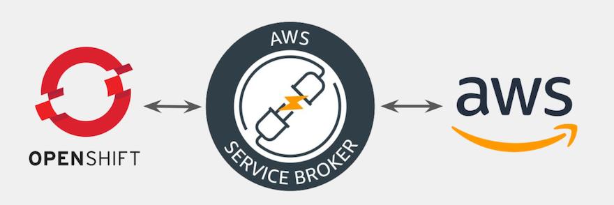 Service Broker 在 AWS 中国区的落地
