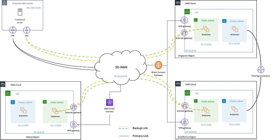 利用 SD-WAN 和专线混合组网,加速境内外企业 IDC 和多云数据中心
