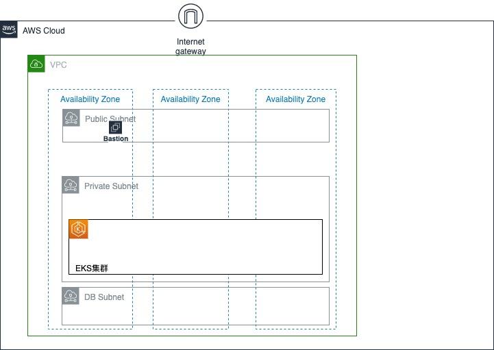 使用 AWS CDK 轻松构建云原生应用之 EKS 平台(三)