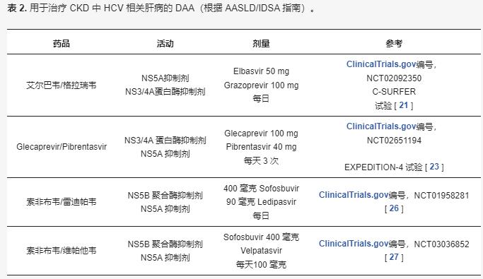 表 2. 用于治疗 CKD 中HCV 相关肝病的DAA(根据 AASLD/IDSA 指南)。.png