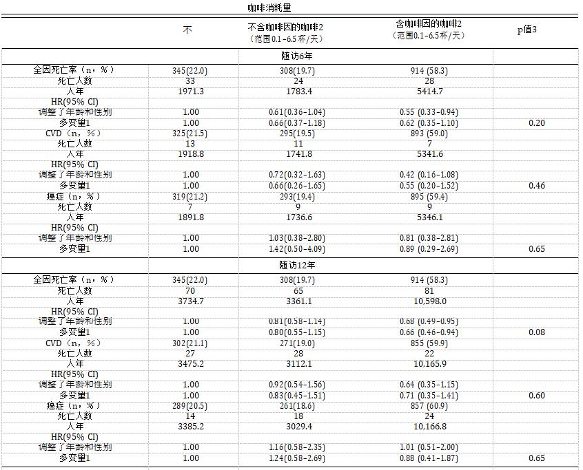表3显示了咖啡消费类型与随访6、12和18年死亡率之间的关系.png