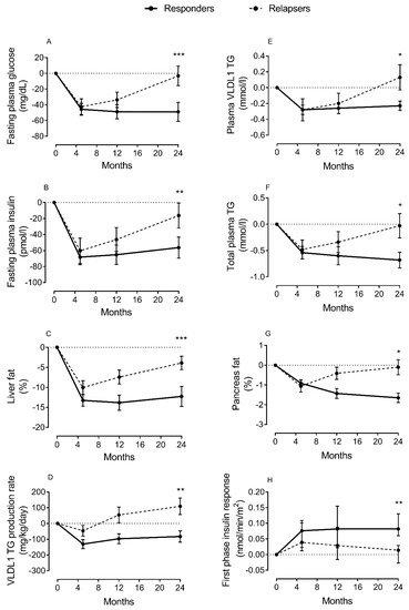 2型糖尿病缓解和复发期间脂质参数和β细胞功能的变化.png
