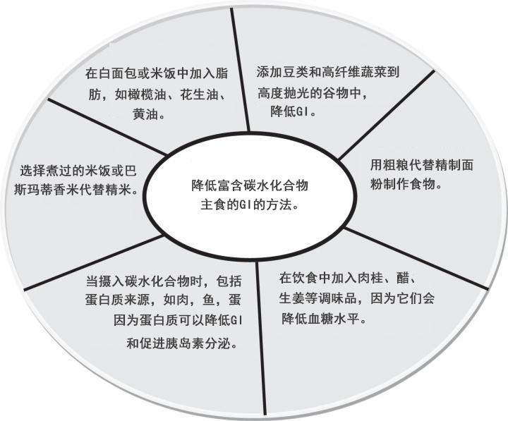 该图显示了如何将食品成分和食品混合使用,以减少基于米饭的主食的血糖反应。.jpg