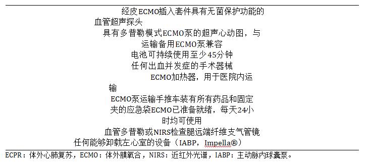实施ECPR(体外心肺复苏)的设备和安装。.png