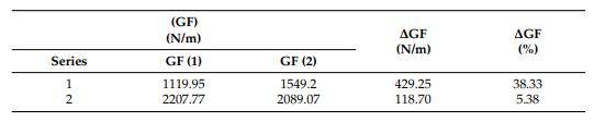 表6.通过研究模型计算的断裂能(GF)[58]。.png