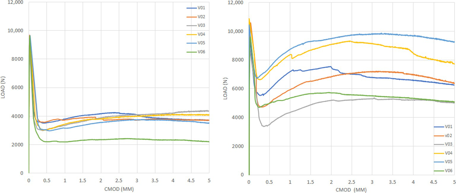 图8.(a / d)= 0.33的弯曲拉伸试验曲线:(a)系列1和(b)系列2。.png