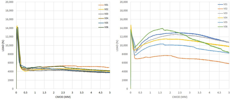 图7. (a / d)= 0.16的弯曲拉伸试验曲线,(a)系列1,(b)系列2。.png