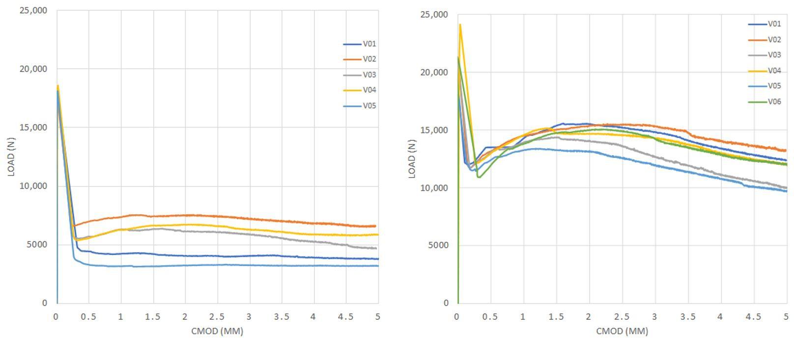图6. (a / d)= 0.08的弯曲拉伸试验曲线:(a)系列1和(b)系列2。.png