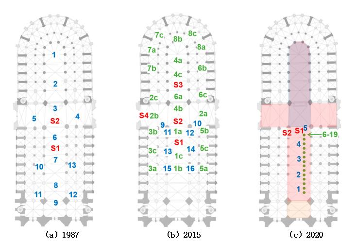 1987,2015和2020届会议的测量计划.png
