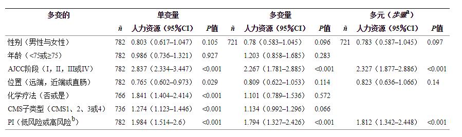 表1大肠癌无病生存的单因素和多因素Cox回归分析(结合CIT和AUS队列).png