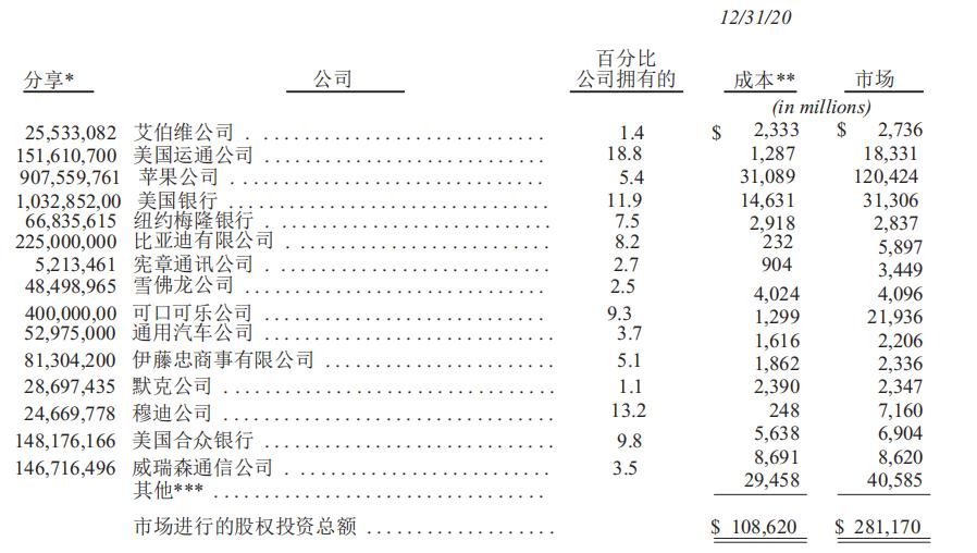 伯克希尔哈撒韦公司拥有各公司占股情况.png