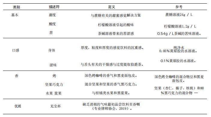 烘焙咖啡感官评估中使用的描述符.png