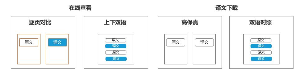 福昕翻译文档翻译功能有4种译文模式.png