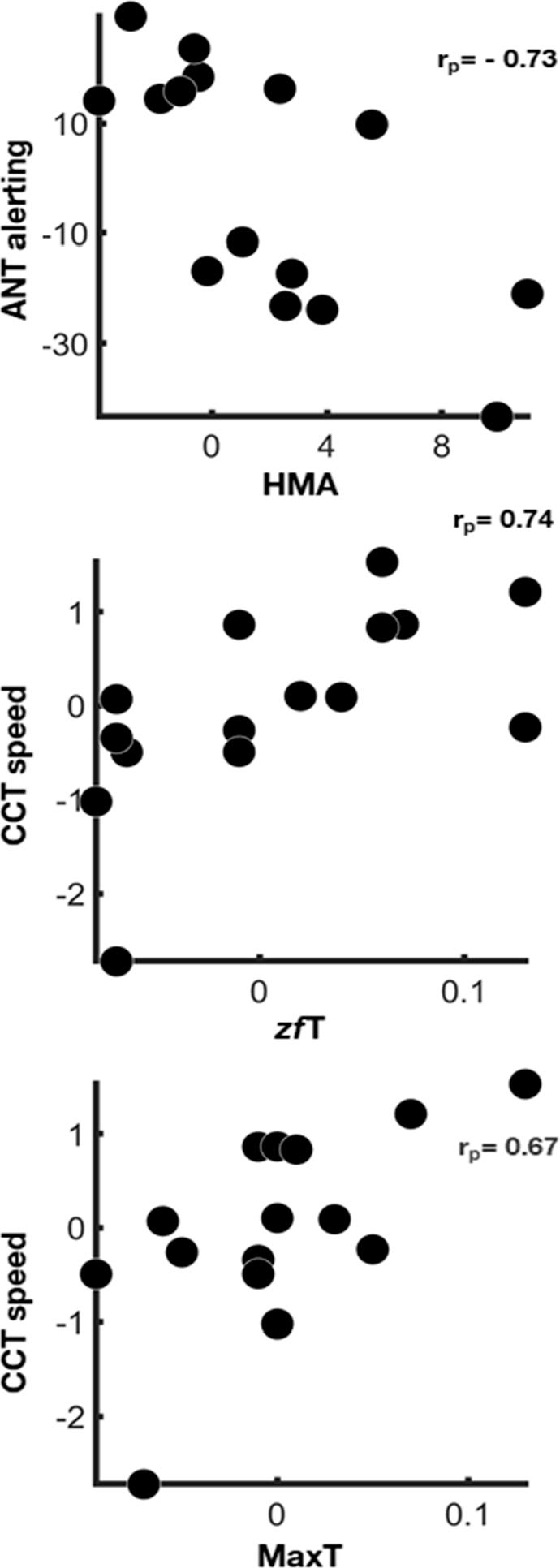 散点图显示,在校正了TLX的精神和身体需求之后,生理指标与认知指标从基线到睡眠剥夺后的状态变化之间的关联.png