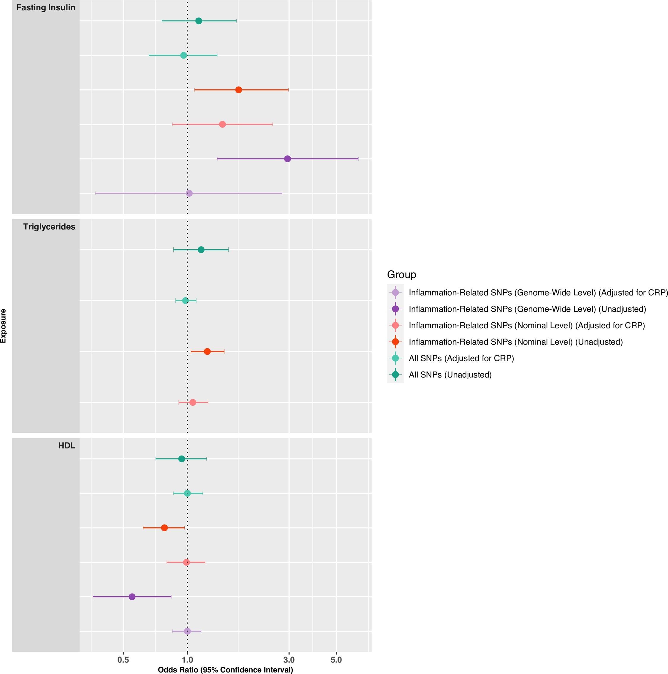 在控制CRP遗传关联后胰岛素抵抗表型和精神分裂症的多变量MR分析测试缔合.png