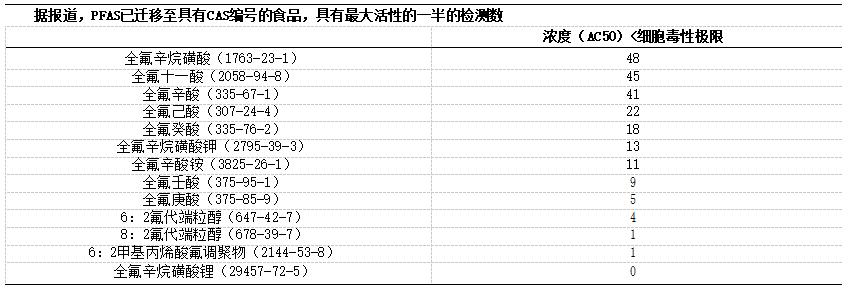 半数最大活性浓度(AC50)低于细胞毒性极限的全氟和多氟烷基物质(PFAS)的ToxCast分析次数.png