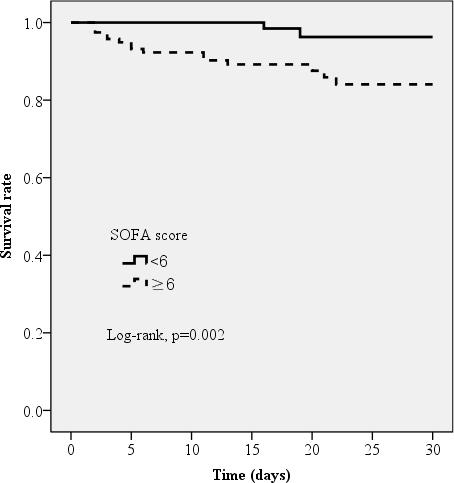 30 天全因死亡率生存概率的 Kaplan-Meier 曲线估计.png