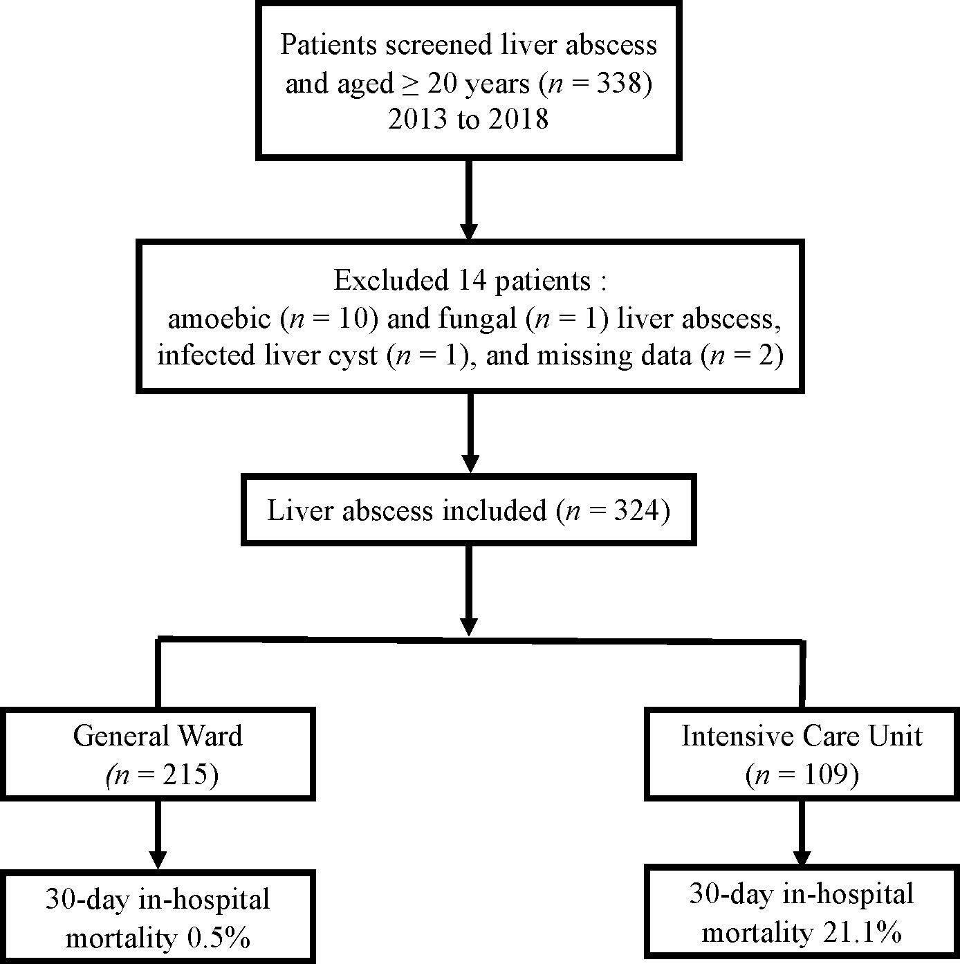 纳入的肝脓肿患者及死亡率流程图。.png