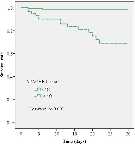 连续器官衰竭评估 (SOFA) 评分≥6 时,30 天死亡率显着增加.png