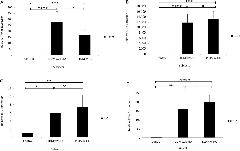 T1DM和HU中炎症标志物的基因表达.png
