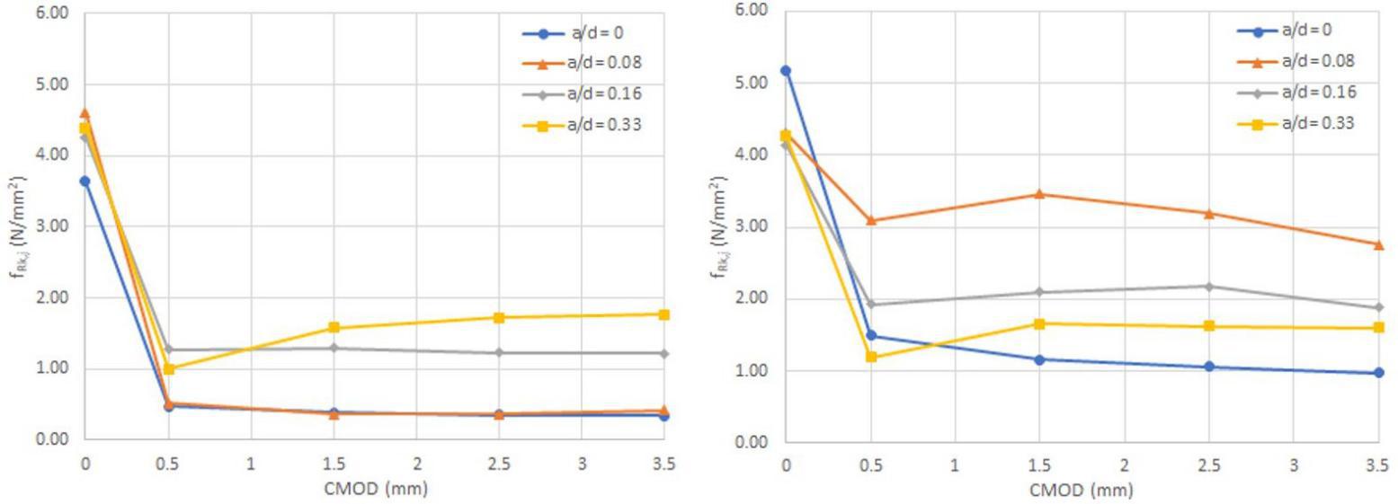 图10. 每个(a / d)比的特征残余强度:(a)系列1和(b)系列2.png