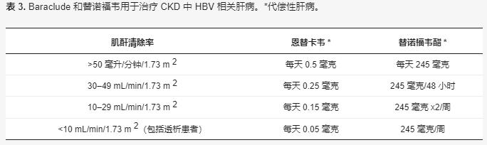 表 3.Baraclude 和替诺福韦用于治疗 CKD中HBV 相关肝病。*代偿性肝病。.png