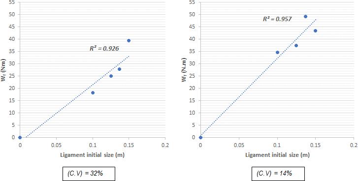 图11.用斜率断裂功模型2计算断裂能的曲线拟合:(a)系列1和(b)系列2。.png
