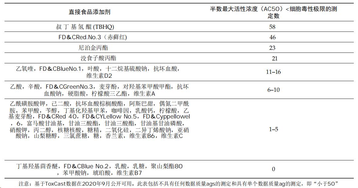 表2.直接最大活性浓度(AC50)低于图1中确定的细胞毒性极限值的一半的直接食品添加剂的ToxCast分析次数。.png