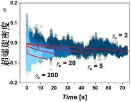 作为σ=获得的超级录制的密度ΔLK/L.红线是由求解描述超级录制的差分系统的辅助系统,其具有由池内位置限定的移动可渗透的边界.jpg