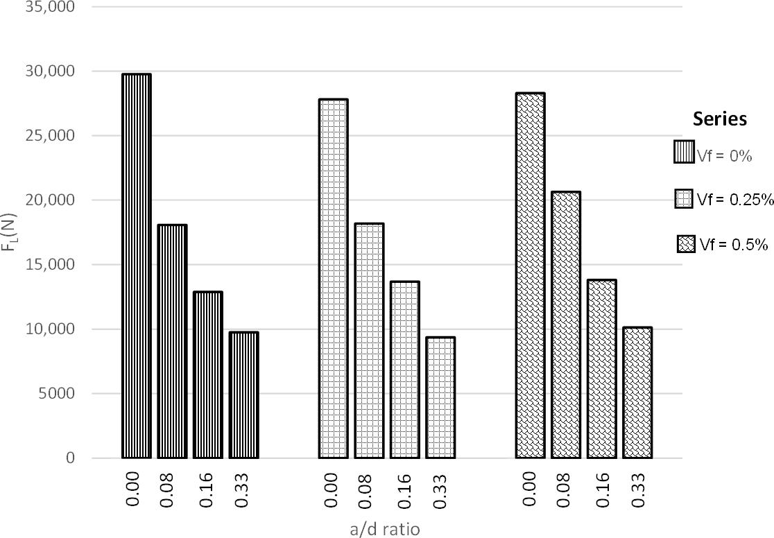 图3. 比例极限下的实验行为。.png