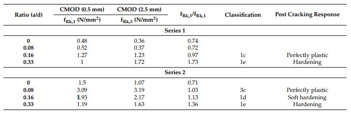 如表4所示,系列2的结果表明,通过增加(a/d)比率,也会在残余阶段提高性能,这可能会导致硬化行为,如表4所示。 (a/ d)= 0.33比率。.png