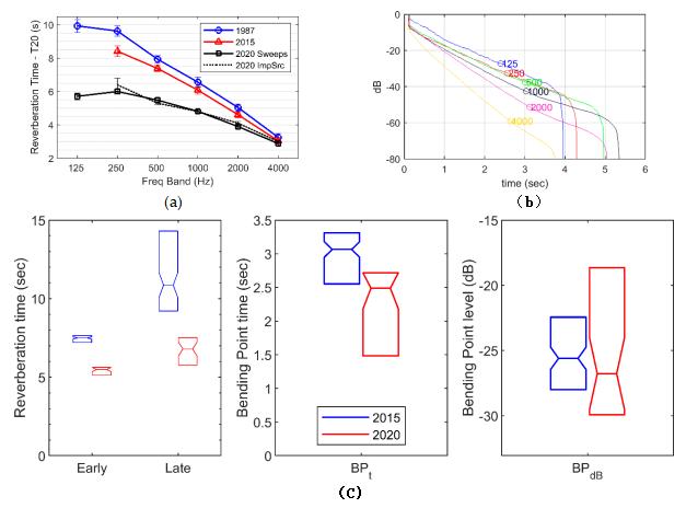 接收机平均混响时间汇总,衰减曲线示例和耦合体积分析.png