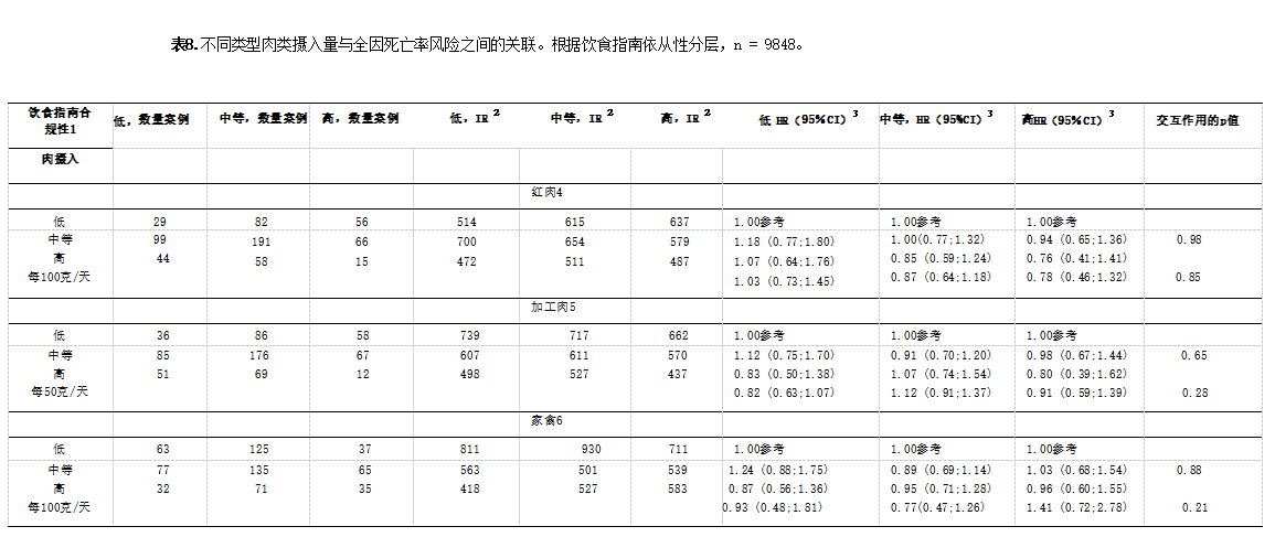不同类型肉类摄入量与全因死亡率风险之间的关联。根据饮食指南依从性分层,n = 9848。.png