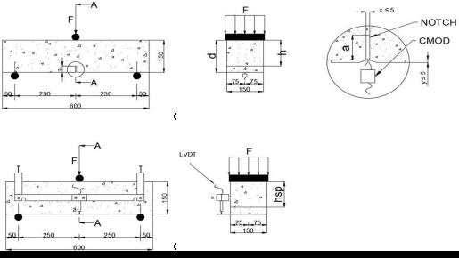 图2.三点弯曲测试的配置,尺寸以mm为单位。 (a)裂纹口的测量。 (b)用LVDT测量中跨位移。.png
