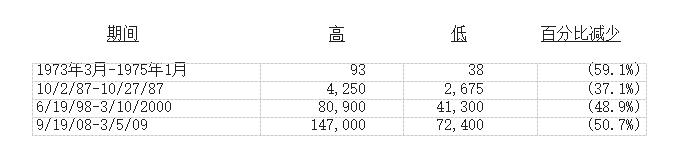 2017巴菲特致股东的信投资百分比.png